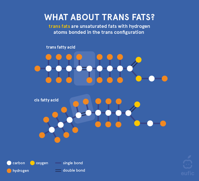 Structure of trans fat