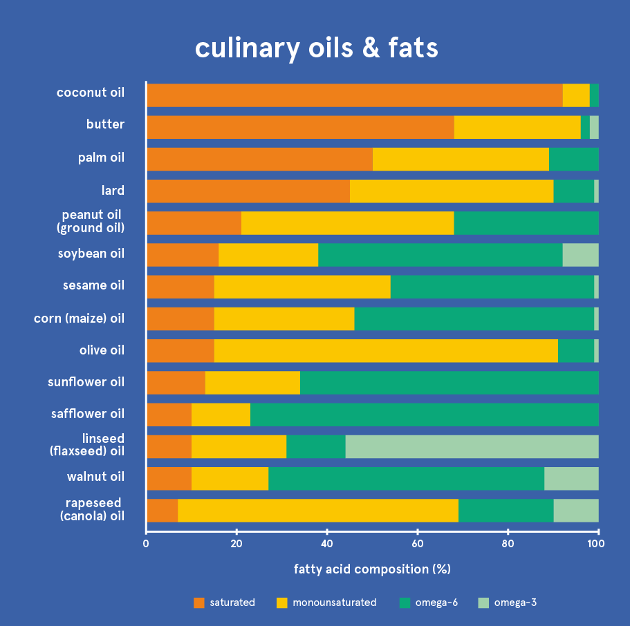 fatty acid composition of culinary oils, butter and lard