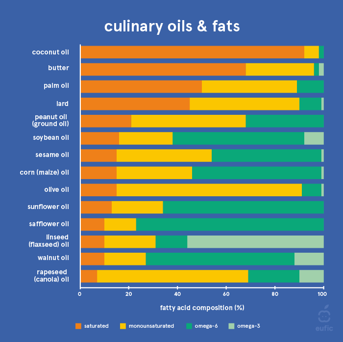 Fatty acid composition of common fats and oils