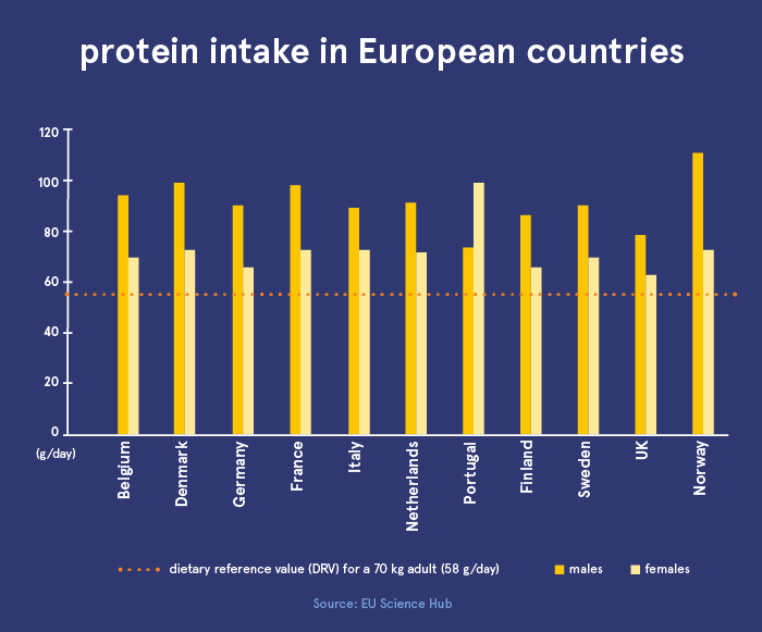 Statistical data showing protein intake in European countries for men and women